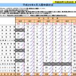台東区の待機児童数と認可保育園の倍率~2017年(平成29年)4月入園~