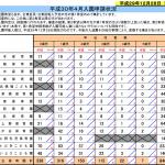 台東区の待機児童数と認可保育園の倍率~2018年(平成30年)4月入園~